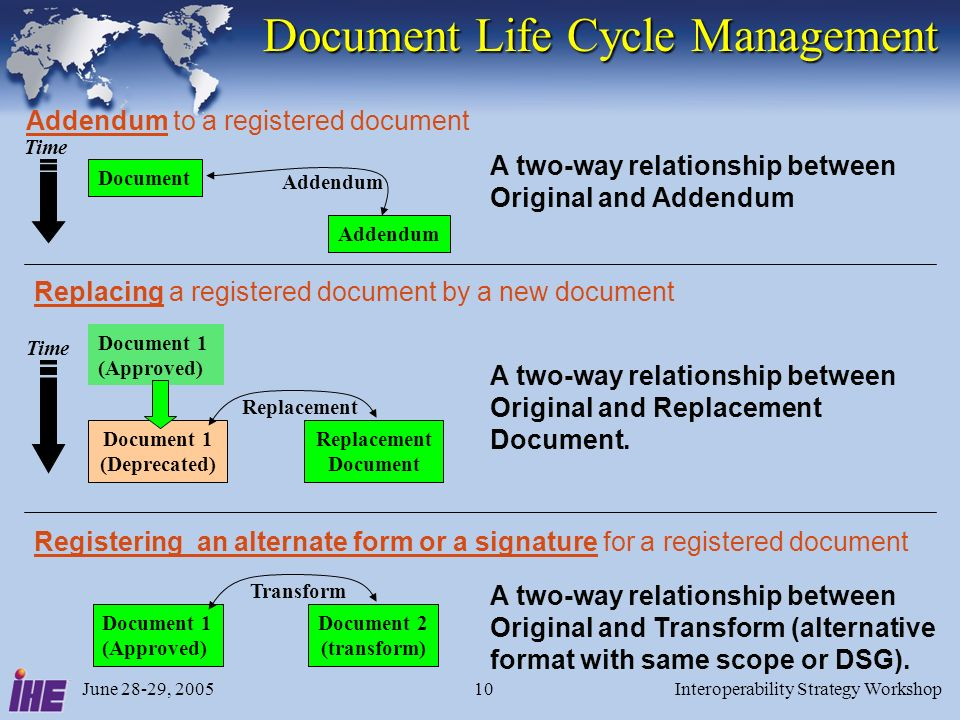 June 28-29, 2005Interoperability Strategy Workshop10 Document Life Cycle Management A two-way relationship between Original and Addendum Document Adde