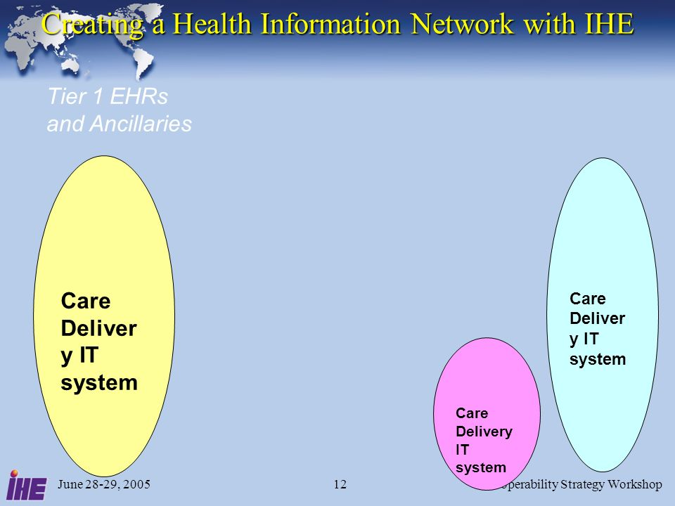 June 28-29, 2005Interoperability Strategy Workshop12 Creating a Health Information Network with IHE Care Deliver y IT system Care Deliver y IT system Care Delivery IT system Tier 1 EHRs and Ancillaries