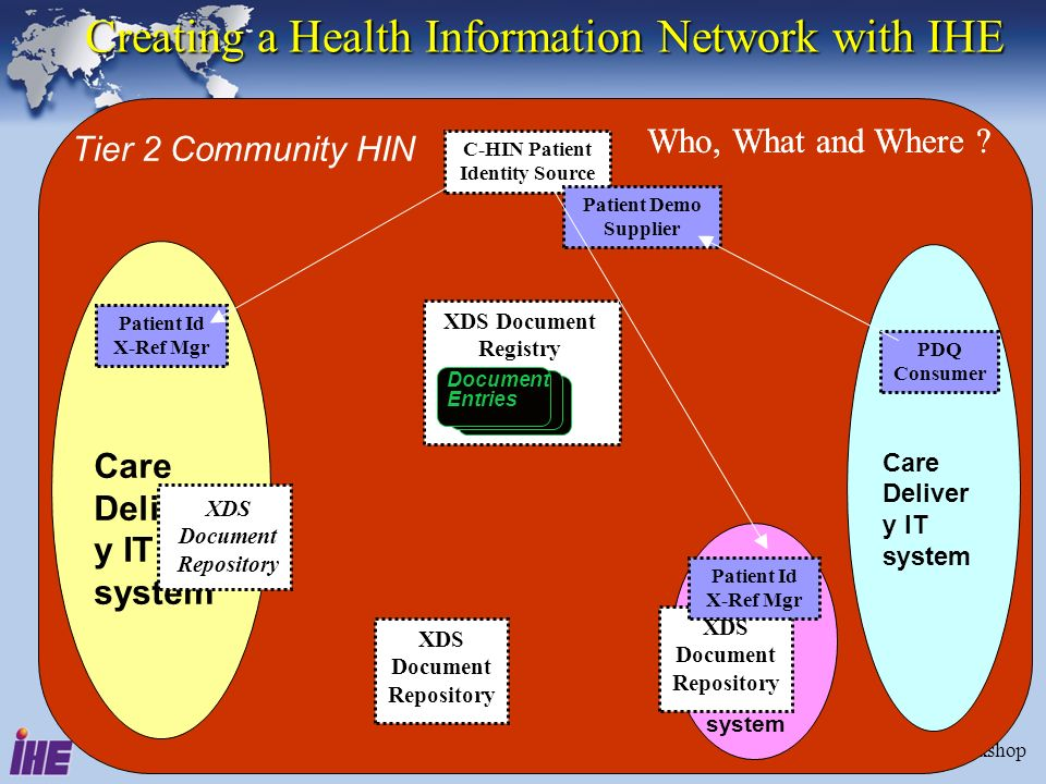 June 28-29, 2005Interoperability Strategy Workshop14 Creating a Health Information Network with IHE Care Deliver y IT system Care Deliver y IT system