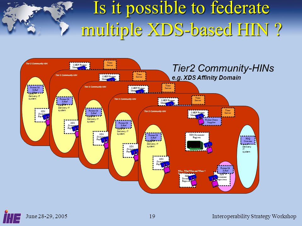 June 28-29, 2005Interoperability Strategy Workshop19 Is it possible to federate multiple XDS-based HIN ? Care Delivery IT system Care Delivery IT syst