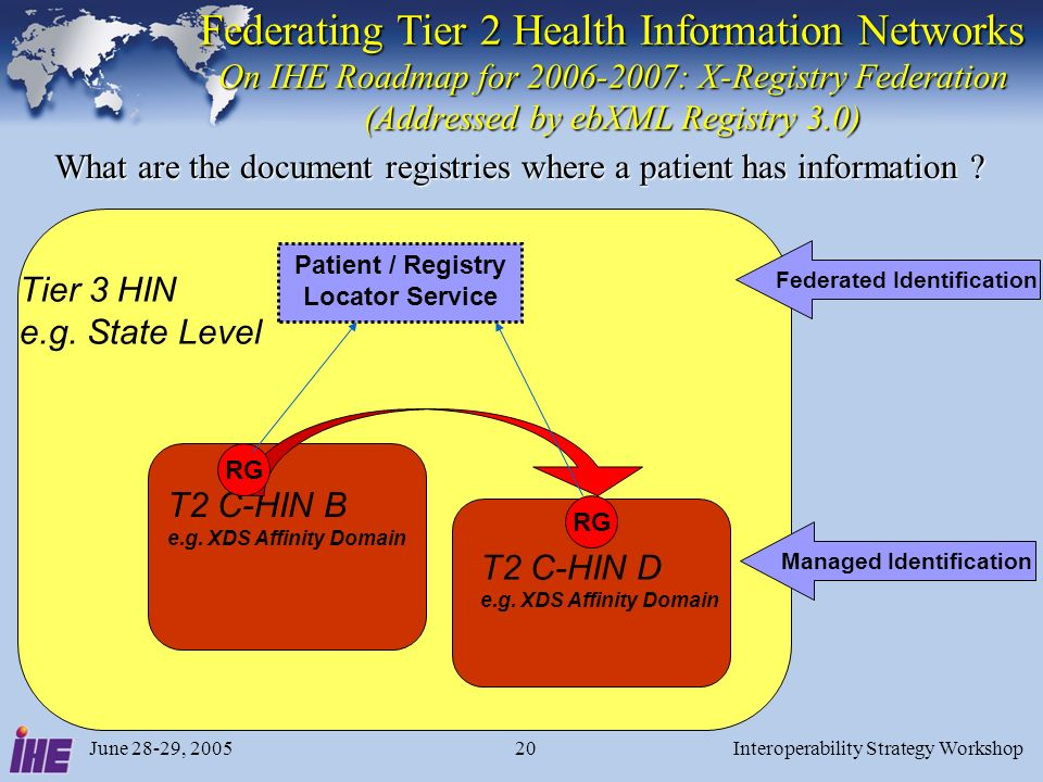 June 28-29, 2005Interoperability Strategy Workshop20 Federating Tier 2 Health Information Networks On IHE Roadmap for 2006-2007: X-Registry Federation (Addressed by ebXML Registry 3.0) Patient / Registry Locator Service Managed Identification Federated Identification T2 C-HIN B e.g.