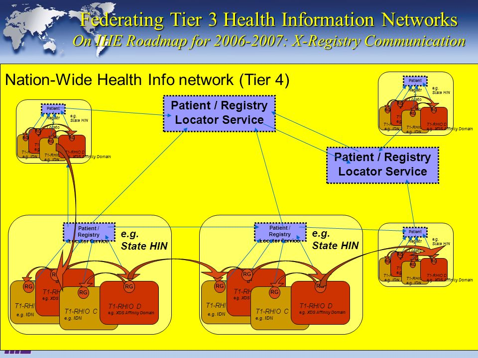 June 28-29, 2005Interoperability Strategy Workshop22 Federating Tier 3 Health Information Networks On IHE Roadmap for 2006-2007: X-Registry Communication Patient / Registry Locator Service T1-RHIO A e.g.