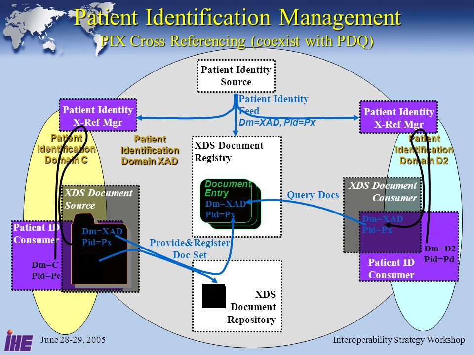 June 28-29, 2005Interoperability Strategy Workshop35 Patient Identification Management PIX Cross Referencing (coexist with PDQ) XDS Document Registry