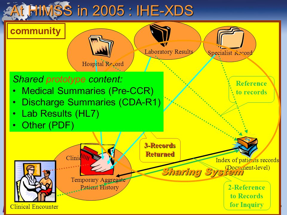 June 28-29, 2005Interoperability Strategy Workshop8 community Clinical Encounter Clinical IT System Index of patients records (Document-level) Temporary Aggregate Patient History 3-RecordsReturned Reference to records Laboratory Results Specialist Record Hospital Record 2-Reference to Records for Inquiry At HIMSS in 2005 : IHE-XDS Sharing System Shared prototype content: Medical Summaries (Pre-CCR) Discharge Summaries (CDA-R1) Lab Results (HL7) Other (PDF)