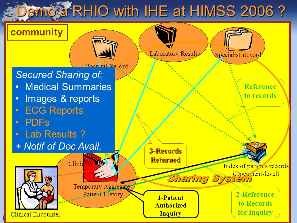 June 28-29, 2005Interoperability Strategy Workshop9 community Clinical Encounter Clinical IT System Index of patients records (Document-level) 1-Patient Authorized Inquiry Temporary Aggregate Patient History 3-RecordsReturned Reference to records Laboratory Results Specialist Record Hospital Record 2-Reference to Records for Inquiry Demo a RHIO with IHE at HIMSS