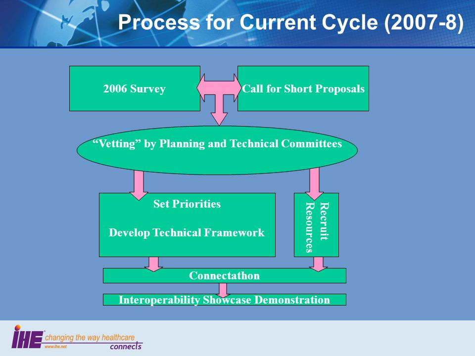 Connectathon Recruit Resources Set Priorities Develop Technical Framework Process for Current Cycle (2007-8) 2006 SurveyCall for Short Proposals Vetting by Planning and Technical Committees Interoperability Showcase Demonstration