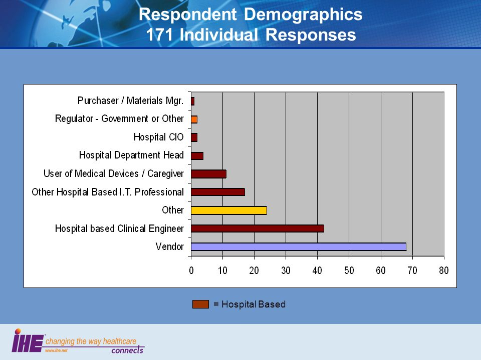 Respondent Demographics 171 Individual Responses = Hospital Based