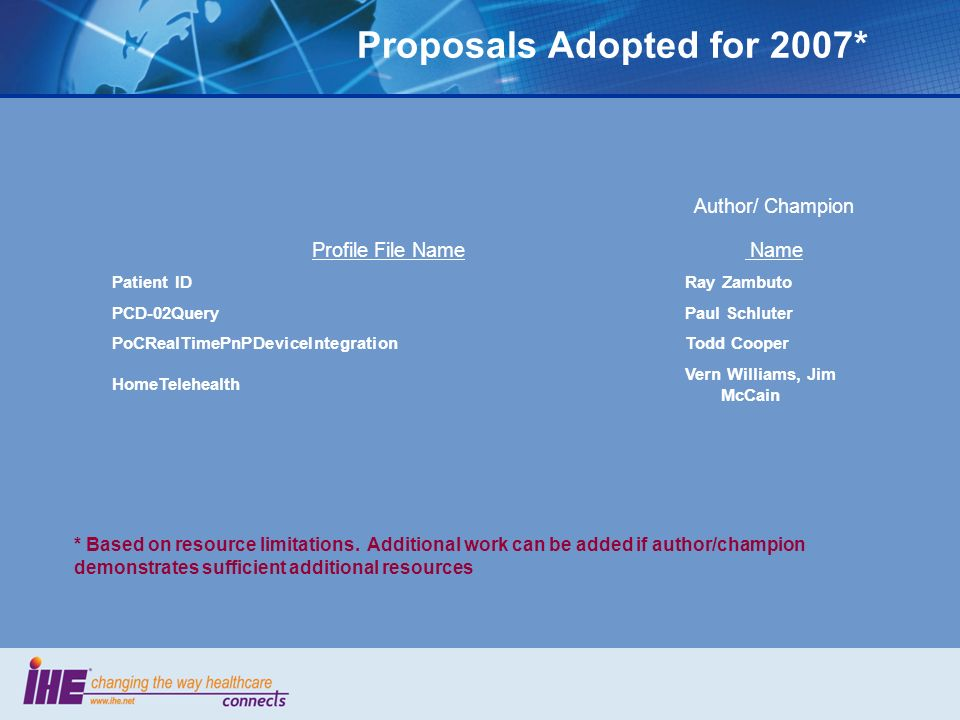 Proposals Adopted for 2007* Author/ Champion Profile File Name Name Patient IDRay Zambuto PCD-02QueryPaul Schluter PoCRealTimePnPDeviceIntegrationTodd Cooper HomeTelehealth Vern Williams, Jim McCain * Based on resource limitations.