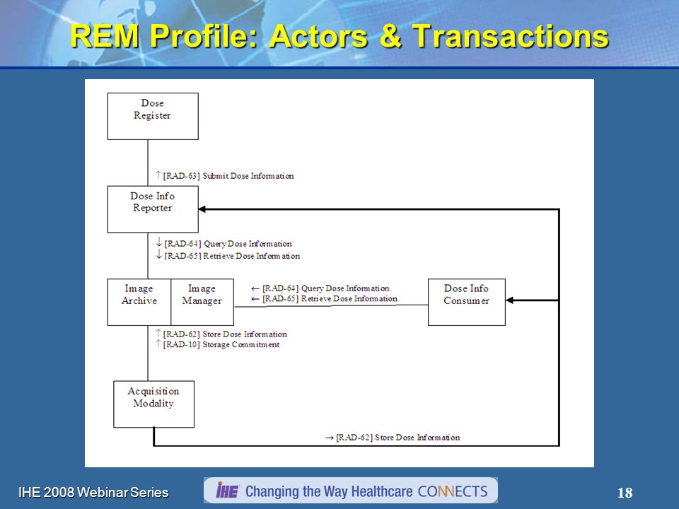 IHE 2008 Webinar Series 18 REM Profile: Actors & Transactions