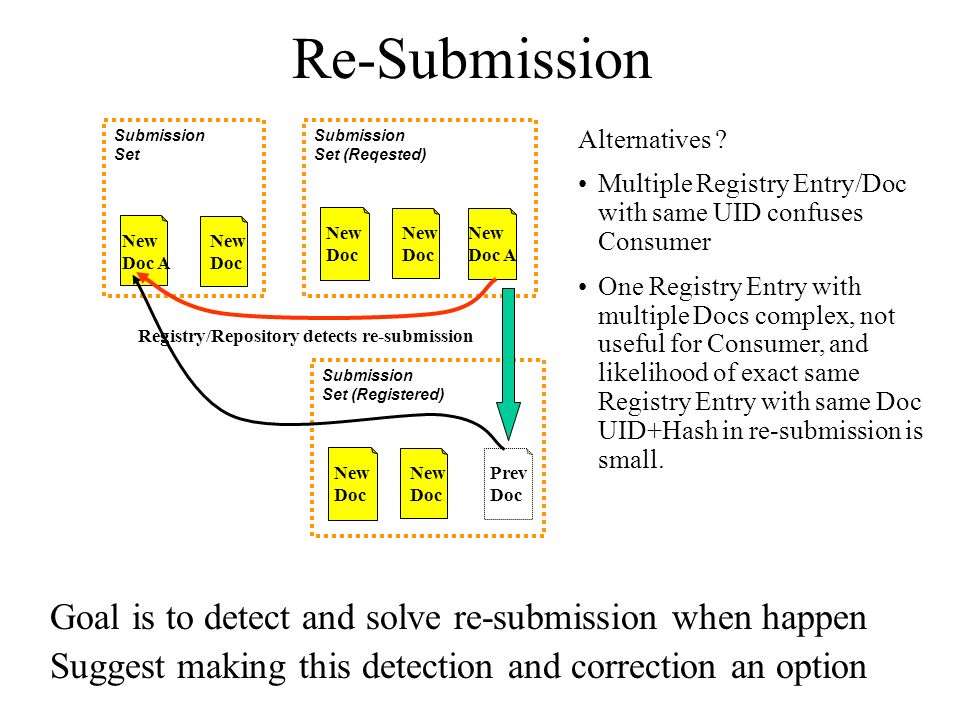 Re-Submission Goal is to detect and solve re-submission when happen Suggest making this detection and correction an option New Doc Submission Set New Doc A Submission Set (Reqested) New Doc New Doc A Registry/Repository detects re-submission Prev Doc Submission Set (Registered) New Doc Alternatives .