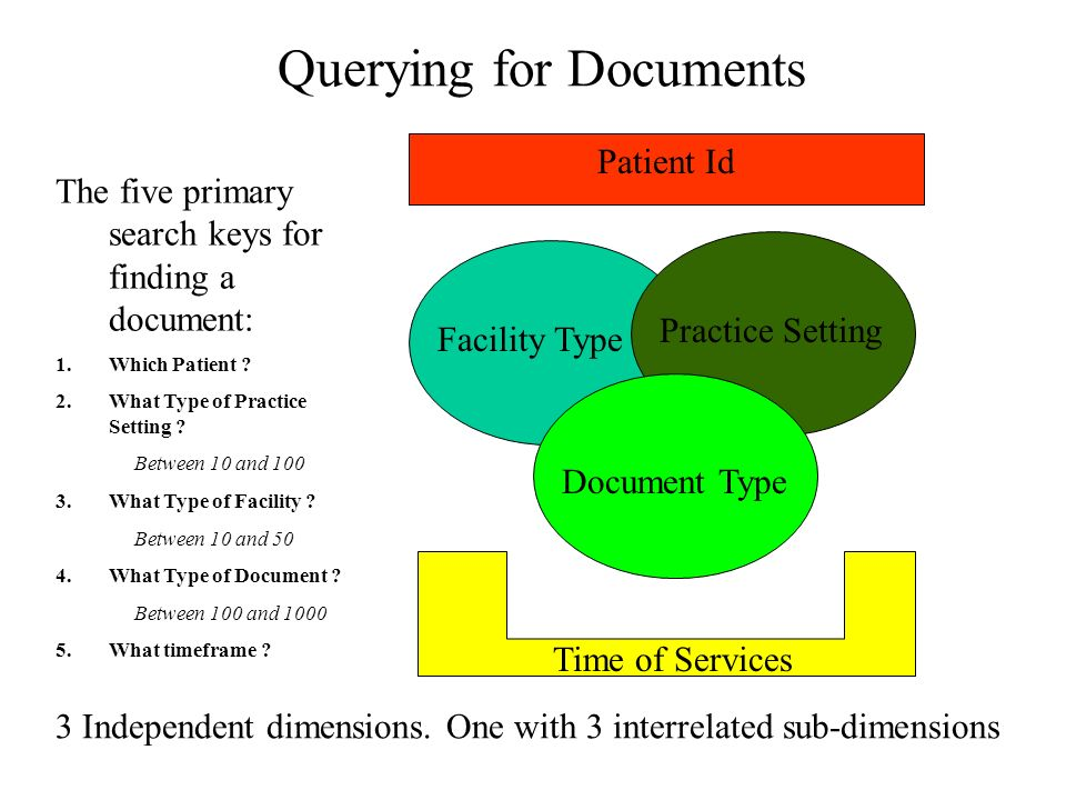 Querying for Documents The five primary search keys for finding a document: 1.Which Patient .