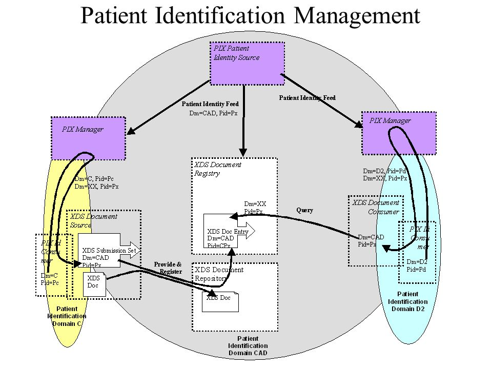 Patient Identification Management