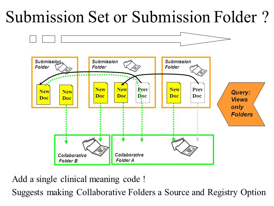 Submission Set or Submission Folder . Add a single clinical meaning code .