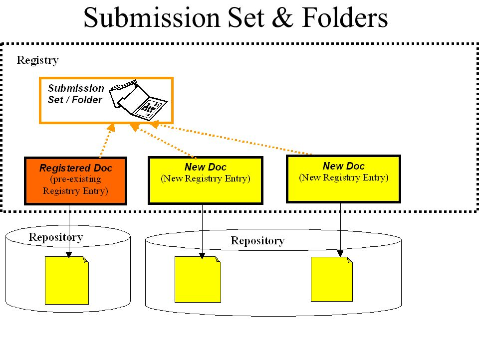 Submission Set & Folders