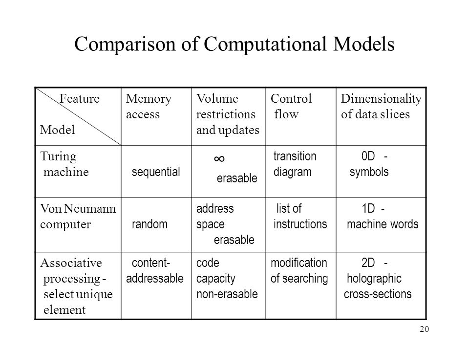 20 Comparison of Computational Models Feature Model Memory access Volume restrictions and updates Control flow Dimensionality of data slices Turing machine sequential erasable transition diagram 0D - symbols Von Neumann computer random address space erasable list of instructions 1D - machine words Associative processing - select unique element content- addressable code capacity non-erasable modification of searching 2D - holographic cross-sections