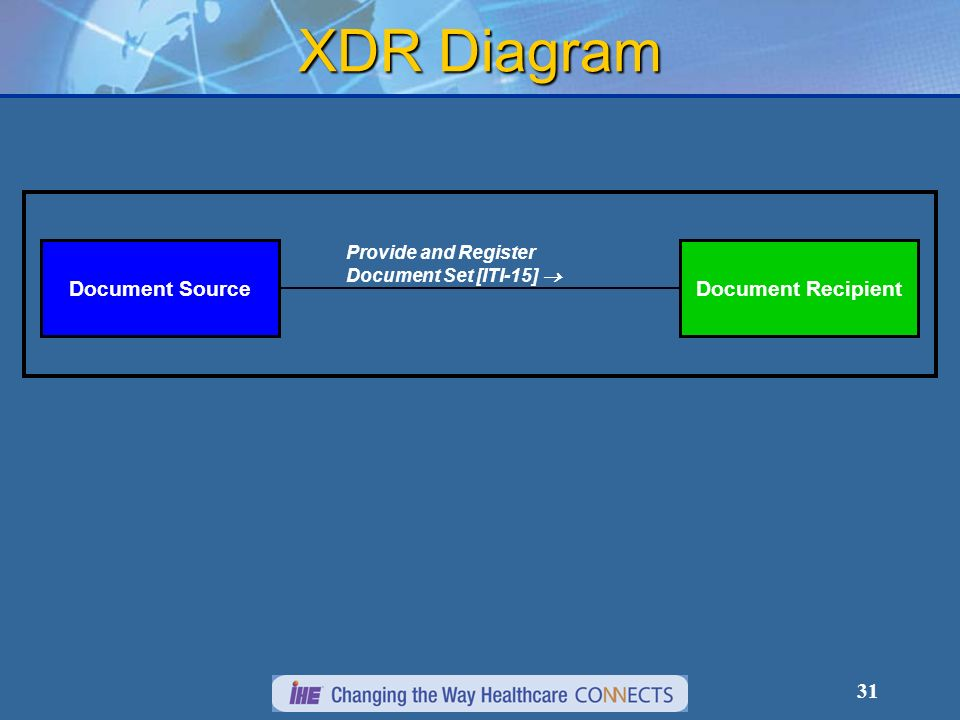 31 XDR Diagram Provide and Register Document Set [ITI-15] Document SourceDocument Recipient
