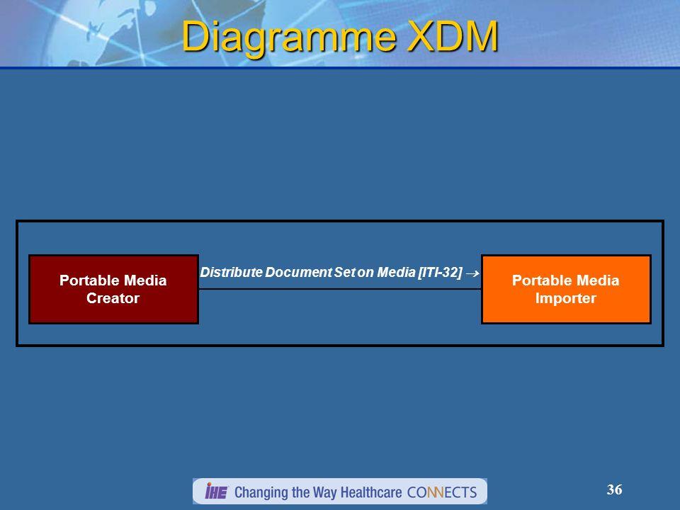 36 Diagramme XDM Portable Media Importer Portable Media Creator Distribute Document Set on Media [ITI-32]