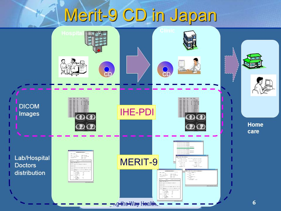 6 Merit-9 CD in Japan Hospital Clinic Home care CD DICOM Images Lab/Hospital Doctors distribution IHE-PDI MERIT-9