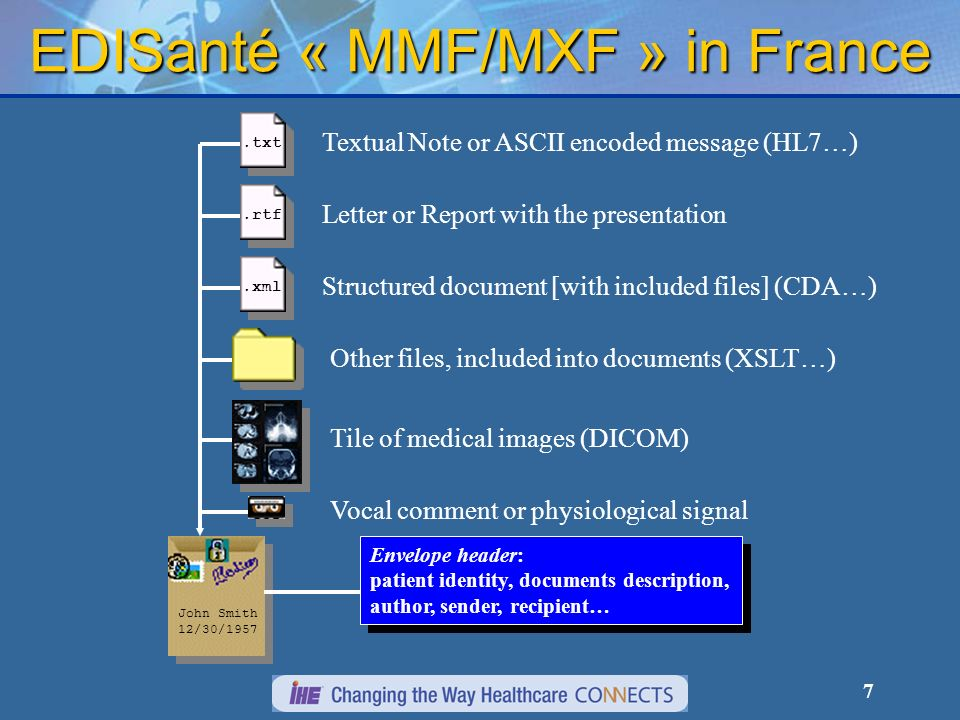 7 EDISanté « MMF/MXF » in France.rtf.txt.xml Letter or Report with the presentation Textual Note or ASCII encoded message (HL7…) Structured document [