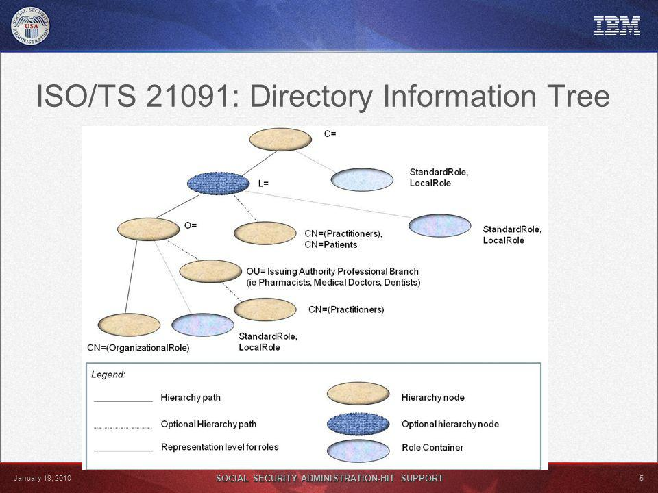 SOCIAL SECURITY ADMINISTRATION-HIT SUPPORT 5 January 19, 2010 ISO/TS 21091: Directory Information Tree