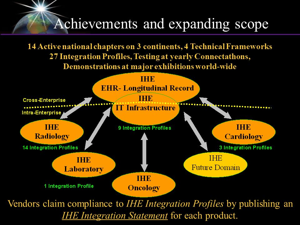 Achievements and expanding scope 14 Active national chapters on 3 continents, 4 Technical Frameworks 27 Integration Profiles, Testing at yearly Connectathons, Demonstrations at major exhibitions world-wide Vendors claim compliance to IHE Integration Profiles by publishing an IHE Integration Statement for each product.