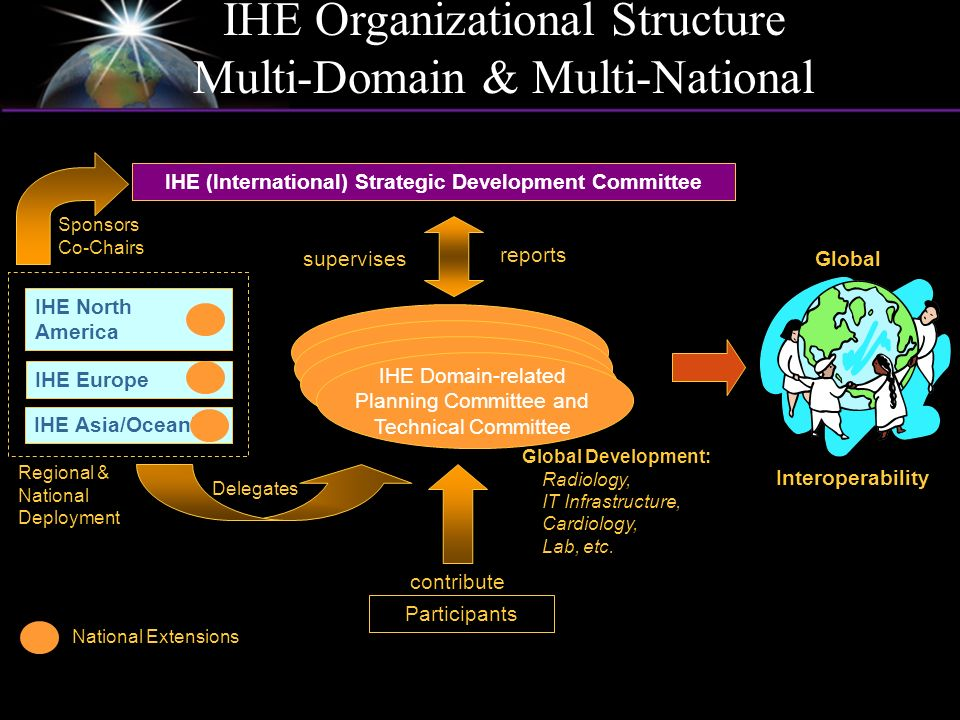 IHE Organizational Structure Multi-Domain & Multi-National Participants contribute Global Development: Radiology, IT Infrastructure, Cardiology, Lab,