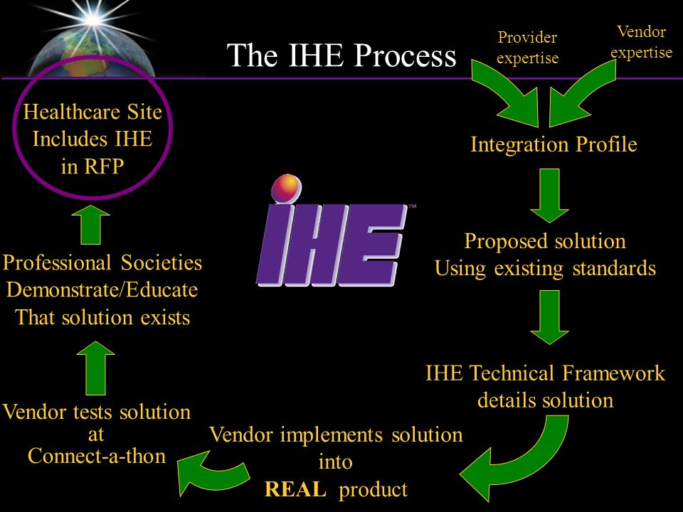 Vendor expertise Integration Profile Proposed solution Using existing standards IHE Technical Framework details solution Vendor implements solution into REAL product Vendor tests solution at Connect-a-thon Professional Societies Demonstrate/Educate That solution exists Healthcare Site Includes IHE in RFP The IHE Process Provider expertise