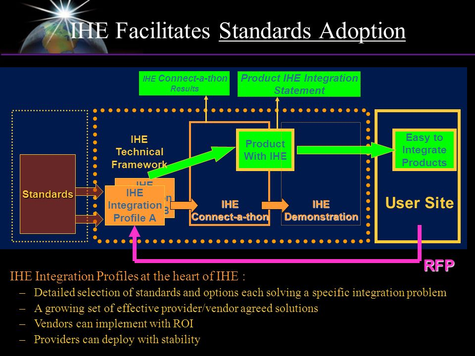 IHE Integration Profiles B IHE Integration Profile A Easy to Integrate Products IHE Connect-a-thon Product With IHE IHE Demonstration User Site RFP Standards IHE Technical Framework Product IHE Integration Statement IHE Integration Profiles at the heart of IHE : –Detailed selection of standards and options each solving a specific integration problem –A growing set of effective provider/vendor agreed solutions –Vendors can implement with ROI –Providers can deploy with stability IHE Connect-a-thon Results IHE Facilitates Standards Adoption
