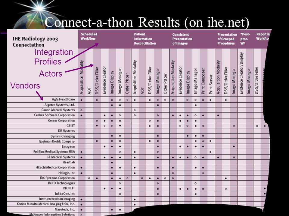 Connect-a-thon Results (on ihe.net) Vendors Integration Profiles Actors