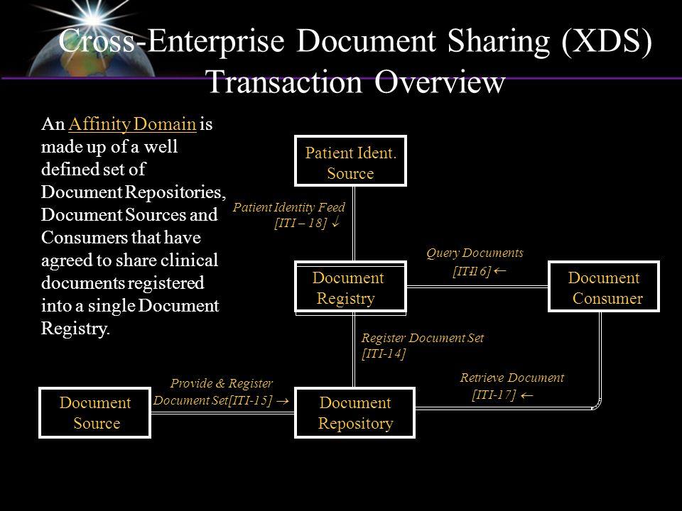 Cross-Enterprise Document Sharing (XDS) Transaction Overview Document Source Document Consumer Document Registry Document Repository Provide & Registe