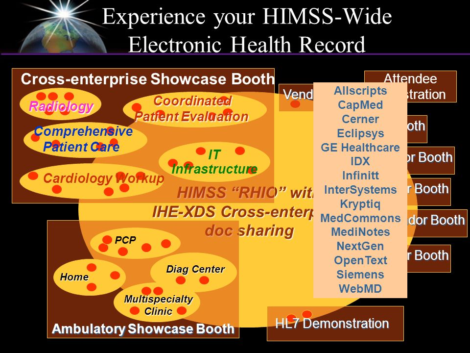 HIMSS RHIO with IHE-XDS Cross-enterprise doc sharing Attendee Registration Experience your HIMSS-Wide Electronic Health Record Ambulatory Showcase Boo