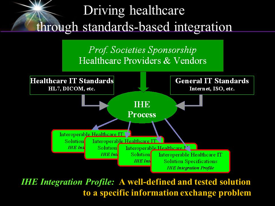 IHE Integration Profile: A well-defined and tested solution to a specific information exchange problem Driving healthcare through standards-based inte