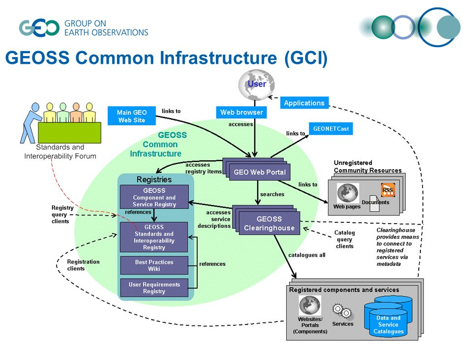 Successful Implementations for SBAs using GEOSS Interoperability Arrangements GEOSS bold vision endorsed 5 years ago Architecture vision now realized for several societal applications Get involved: GEOSS ADC, SIF, AIP, CoPs www.ogcnetwork.net/geoss/aip-3/