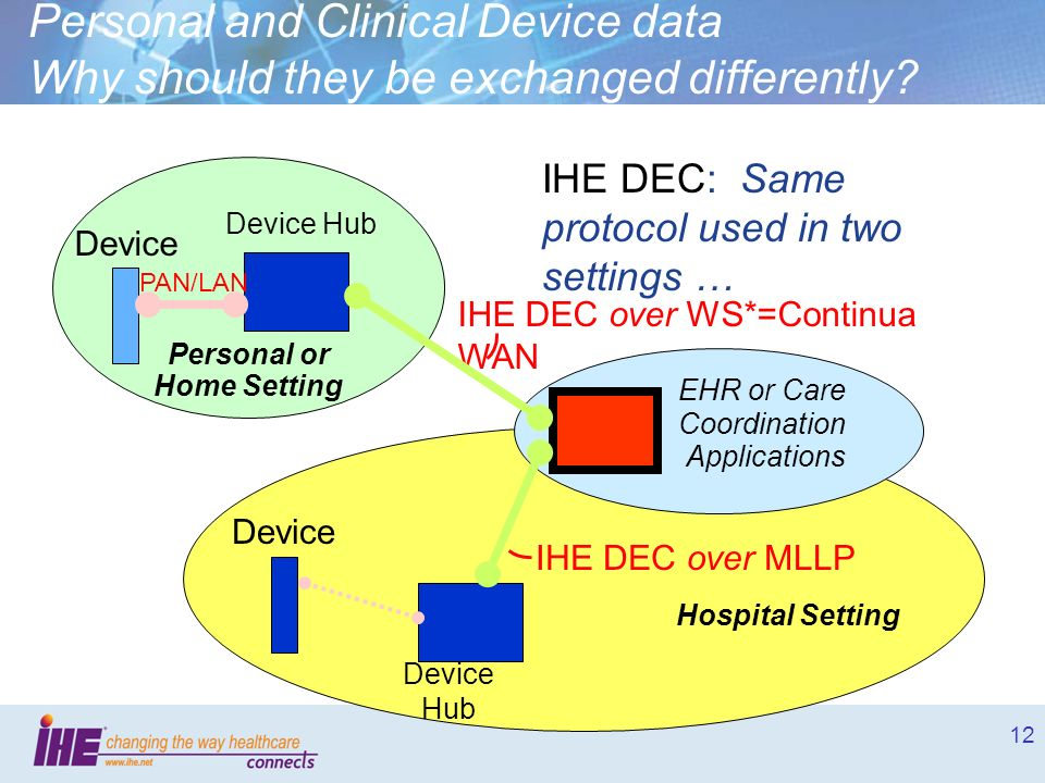 12 Device Hospital Setting Device Hub IHE DEC over MLLP Personal and Clinical Device data Why should they be exchanged differently? Device Device Hub