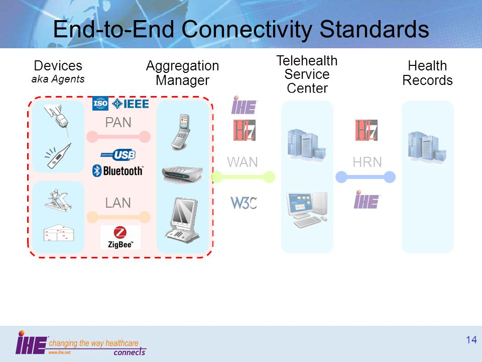 14 End-to-End Connectivity Standards Aggregation Manager Telehealth Service Center Health Records PAN LAN WANHRN Devices aka Agents