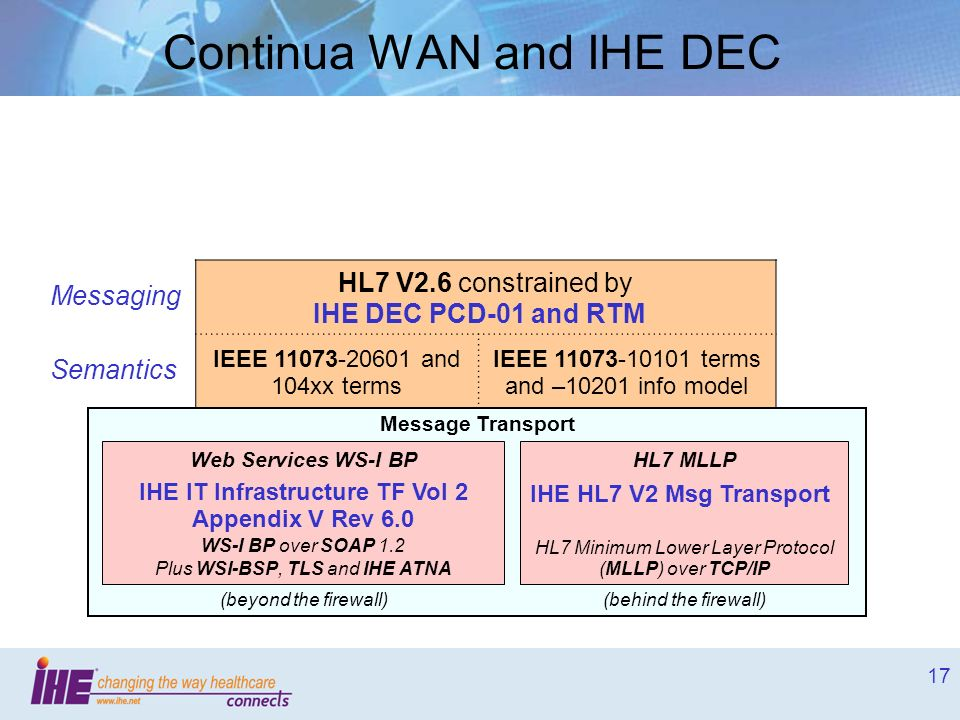 17 Continua WAN and IHE DEC Messaging HL7 V2.6 constrained by IHE DEC PCD-01 and RTM. Semantics IEEE 11073-20601 and 104xx terms IEEE 11073-10101 term