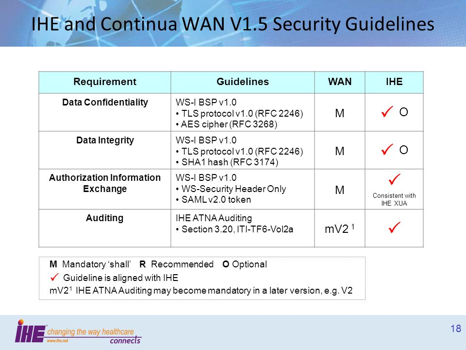 18 IHE and Continua WAN V1.5 Security Guidelines RequirementGuidelinesWANIHE Data ConfidentialityWS-I BSP v1.0 TLS protocol v1.0 (RFC 2246) AES cipher