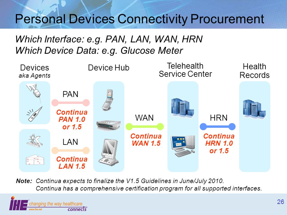 26 Personal Devices Connectivity Procurement Which Interface: e.g. PAN, LAN, WAN, HRN Which Device Data: e.g. Glucose Meter Device Hub Telehealth Serv