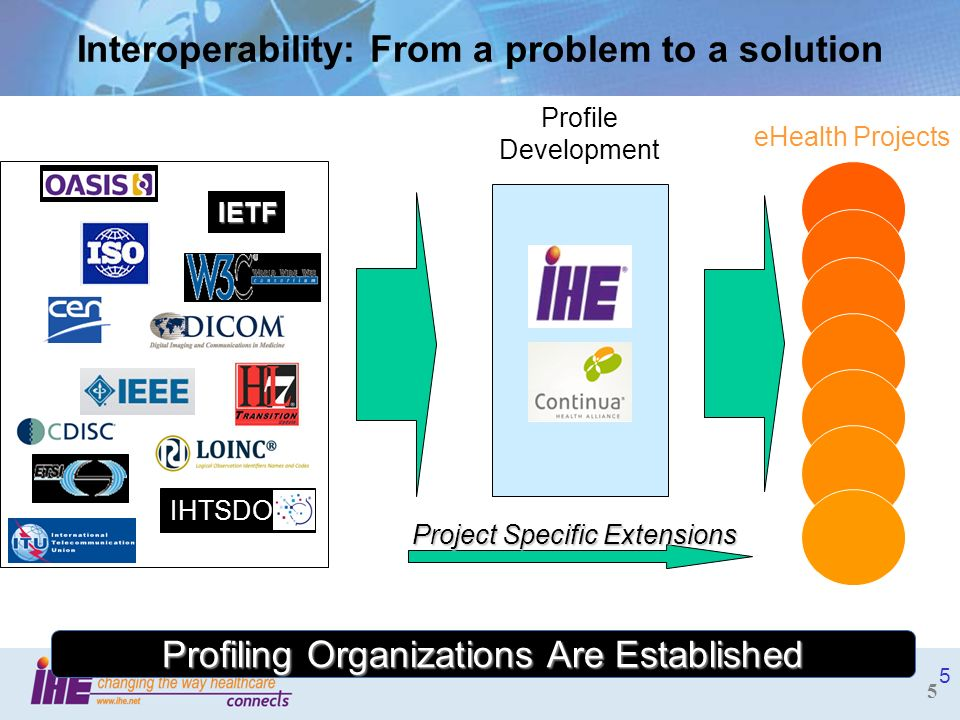 5 Profile Development eHealth Projects 5 Interoperability: From a problem to a solution Project Specific Extensions IHTSDO IETF Profiling Organization