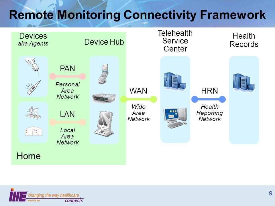 10 Convergence over the WAN – personal and clinical medical device data