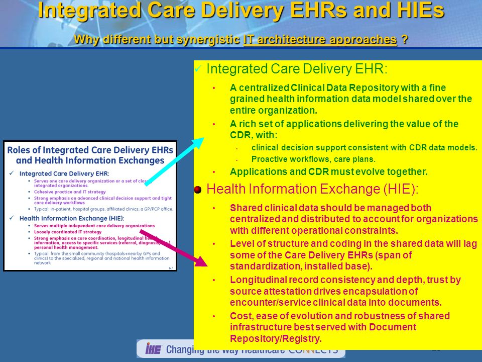 27 Roles of Integrated Care Delivery EMRs and Health Information Exchanges Integrated Care Delivery EMR: Serves one care delivery organization or a set of closely integrated organizations.