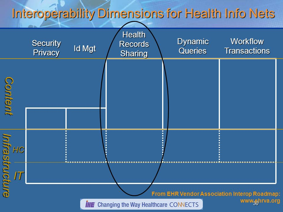 29 Interoperability Dimensions for Health Info Nets Interoperability Dimensions for Health Info NetsSecurityPrivacy Id Mgt Health Records Sharing WorkflowTransactionsDynamicQueries Content Infrastructure From EHR Vendor Association Interop Roadmap: www.ehrva.org Immunization History Medication History Examples:ePrescription Laboratory Order/Results Examples: Care Record Service Examples: Immunization Queries Medication History