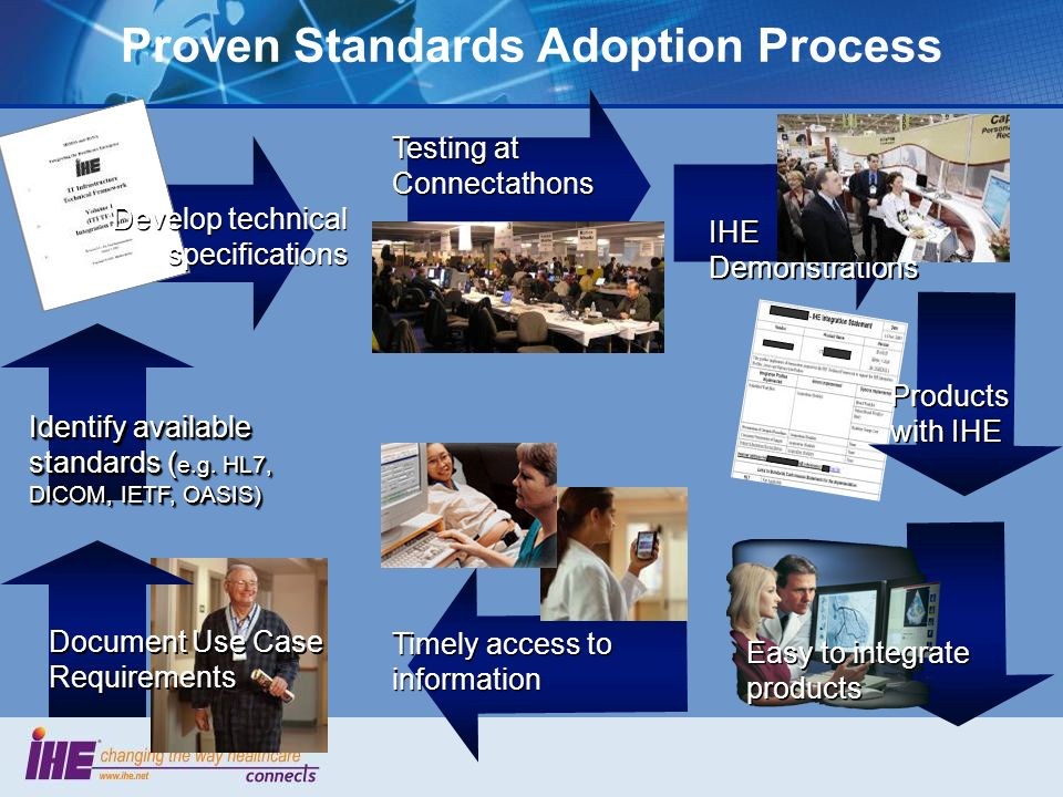 Proven Standards Adoption Process Document Use Case Requirements Identify available standards ( e.g.