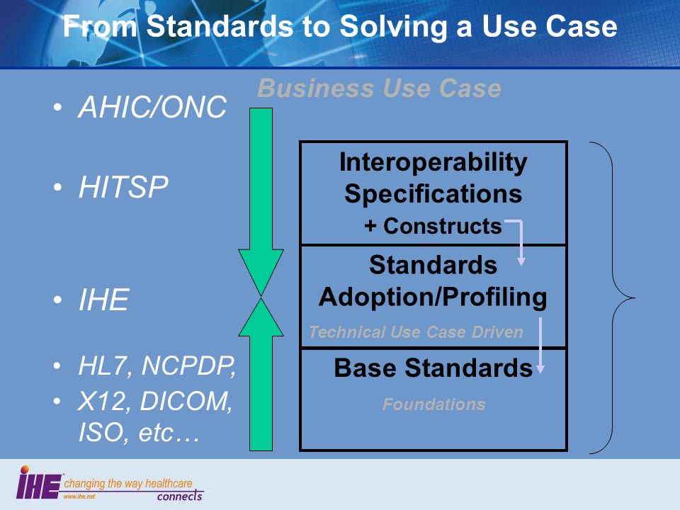 From Standards to Solving a Use Case AHIC/ONC HITSP Interoperability Specifications + Constructs Standards Adoption/Profiling Technical Use Case Driven Base Standards Foundations IHE HL7, NCPDP, X12, DICOM, ISO, etc… Business Use Case