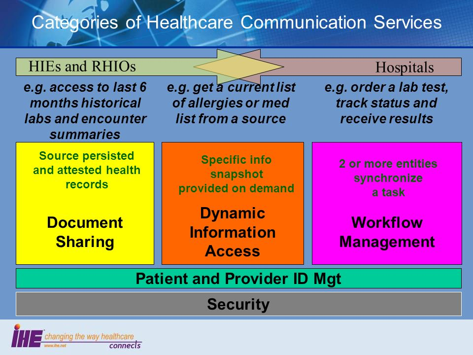 Categories of Healthcare Communication Services Security Document Sharing Patient and Provider ID Mgt Dynamic Information Access Workflow Management Source persisted and attested health records Specific info snapshot provided on demand 2 or more entities synchronize a task e.g.