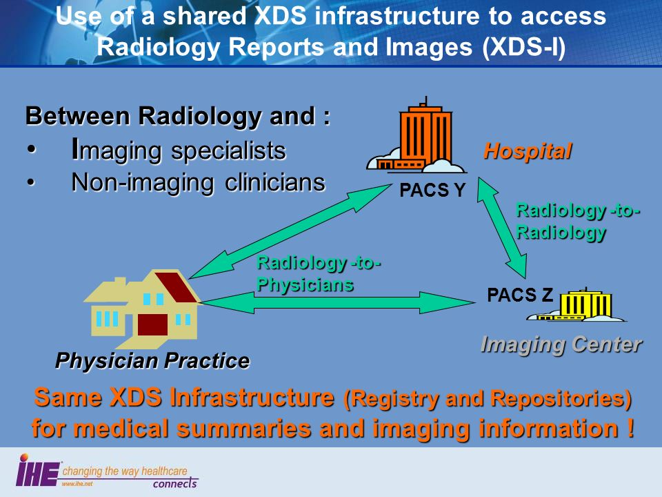 Use of a shared XDS infrastructure to access Radiology Reports and Images (XDS-I) Hospital Imaging Center Physician Practice Between Radiology and : Between Radiology and : I maging specialistsI maging specialists Non-imaging cliniciansNon-imaging clinicians PACS Y PACS Z Radiology -to- Radiology Radiology -to- Physicians Same XDS Infrastructure (Registry and Repositories) for medical summaries and imaging information !
