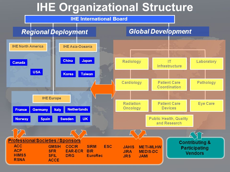 IHE Organizational Structure ACC ACP HIMSS RSNA JAHIS JIRA JRS METI-MLHW MEDIS-DC JAMI GMSIH SFR SFIL ACCE SIRM BIR EuroRec COCIR EAR-ECR DRG ESC Professional Societies / Sponsors Contributing & Participating Vendors IHE International Board IHE Europe IHE North America France USA Canada IHE Asia-Oceania Japan KoreaTaiwan Netherlands Spain Sweden UK Italy Germany Norway Regional Deployment China Global Development Radiology Cardiology IT Infrastructure Patient Care Coordination Patient Care Devices Laboratory Pathology Eye CareRadiation Oncology Public Health, Quality and Research