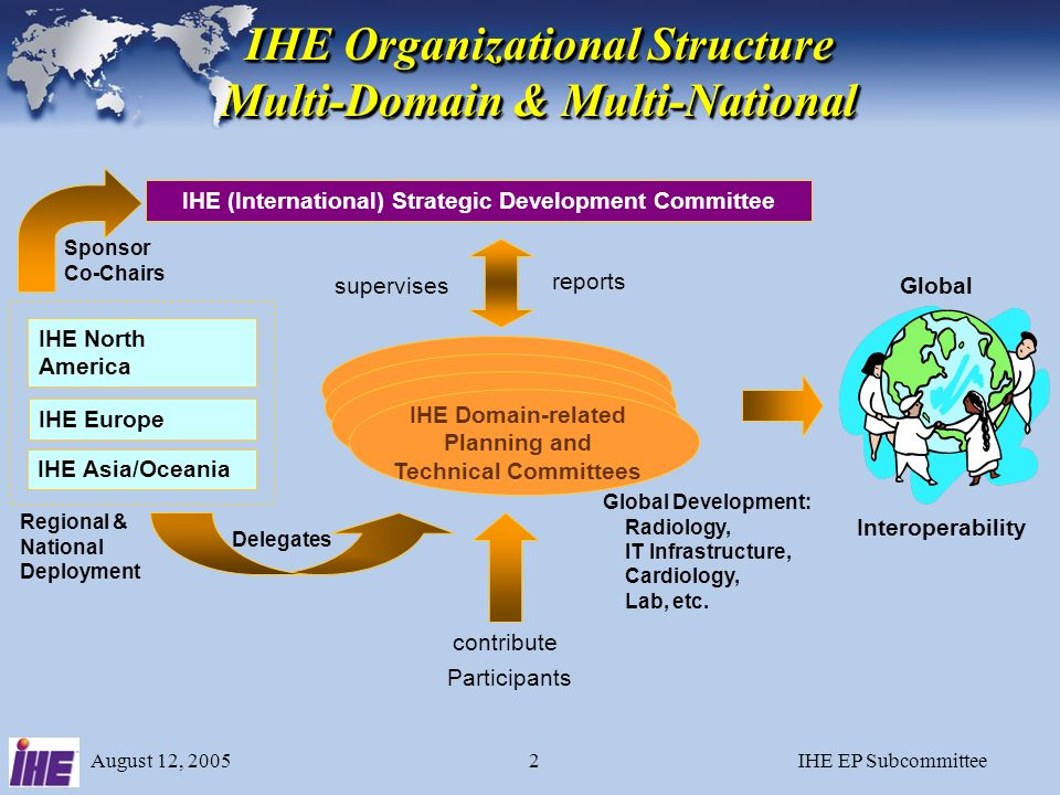 August 12, 2005IHE EP Subcommittee1 Standards-Based Integration