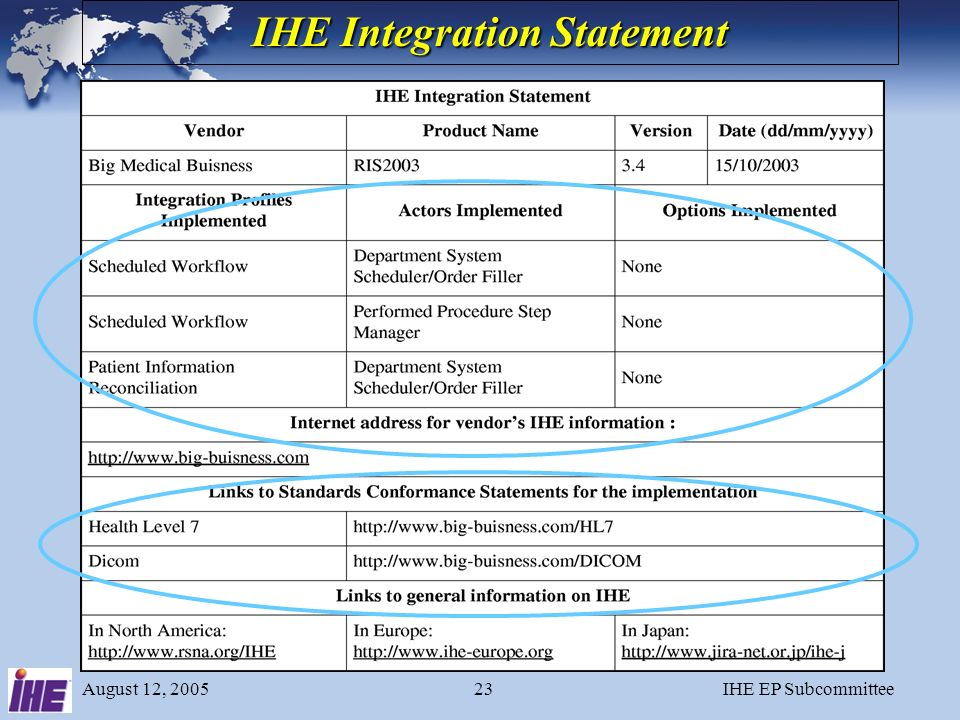 August 12, 2005IHE EP Subcommittee22 IHE Annual Cycle 1.Clinicians identify clinical problems to be addressed - Integration Profiles 2.Engineers from vendors collaborate to define technical specification (using existing standards such as DICOM and HL7) 3.Vendors implement the technical specification and participate in the Connectathon 4.Demonstrations at trade shows (ACC, HIMSS, etc.) 5.Vendors publish IHE Integration Statements 6.Customers reference IHE profiles in RFPs