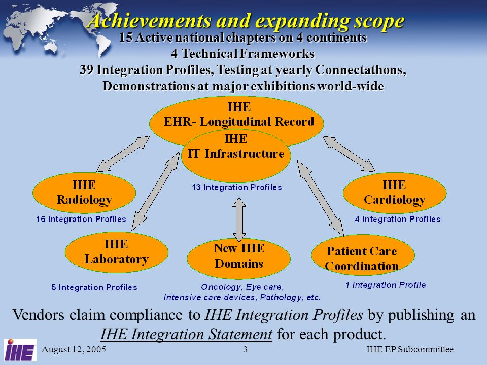 August 12, 2005IHE EP Subcommittee2 IHE Organizational Structure Multi-Domain & Multi-National IHE Organizational Structure Multi-Domain & Multi-National Participants contribute Global Development: Radiology, IT Infrastructure, Cardiology, Lab, etc.